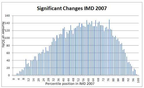 IMD 2007 Significant Change by Percentile