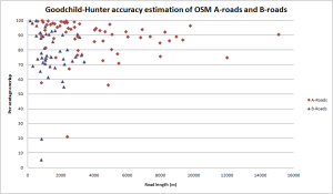 OSM overlap with Master Map ITN for A and B roads