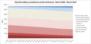 OSM Completeness (with Attributes) 03/10